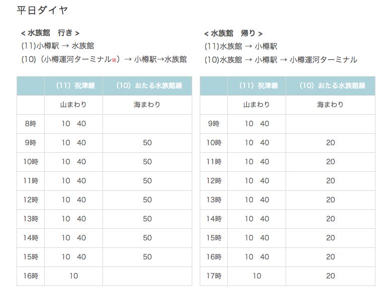 小樽駅からおたる水族館までのバス時刻表(平日ダイヤ)