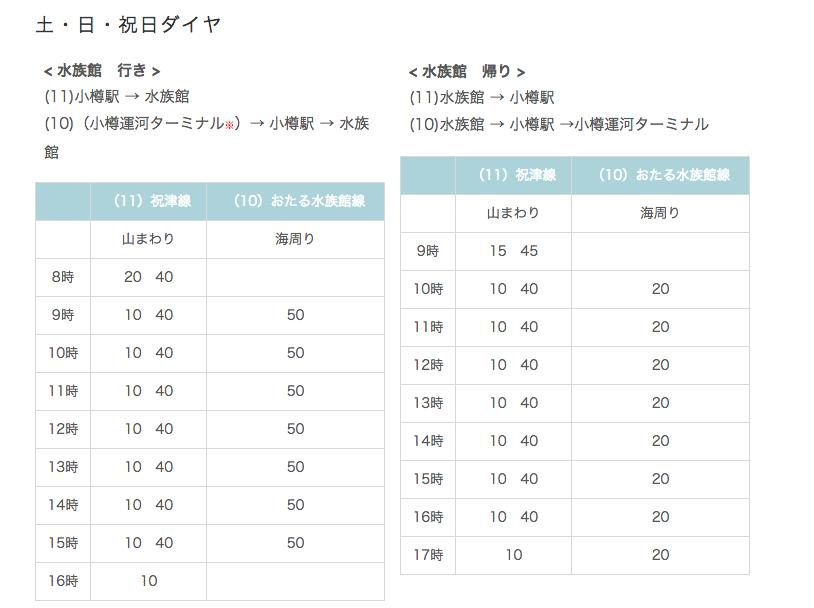 小樽駅からおたる水族館までのバス時刻表(土・日・祝日ダイヤ)