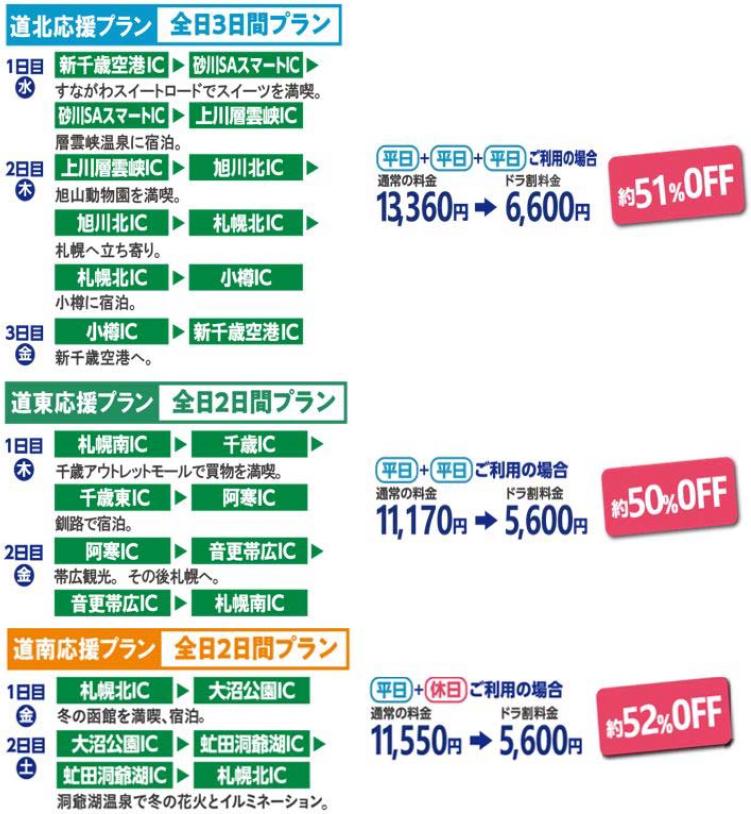 北海道観光応援パスの利用例