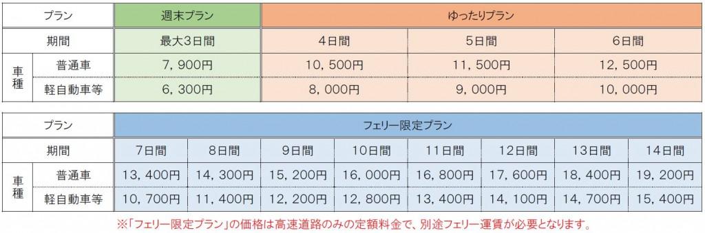 ドラ割『北海道観光ふりーぱす』の料金表