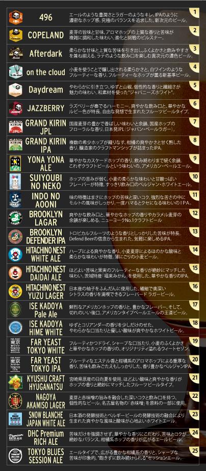 クラフトビールのラインナップ