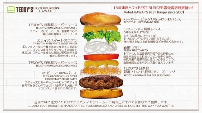 テディーズビガーバーガー美味しさの秘密
