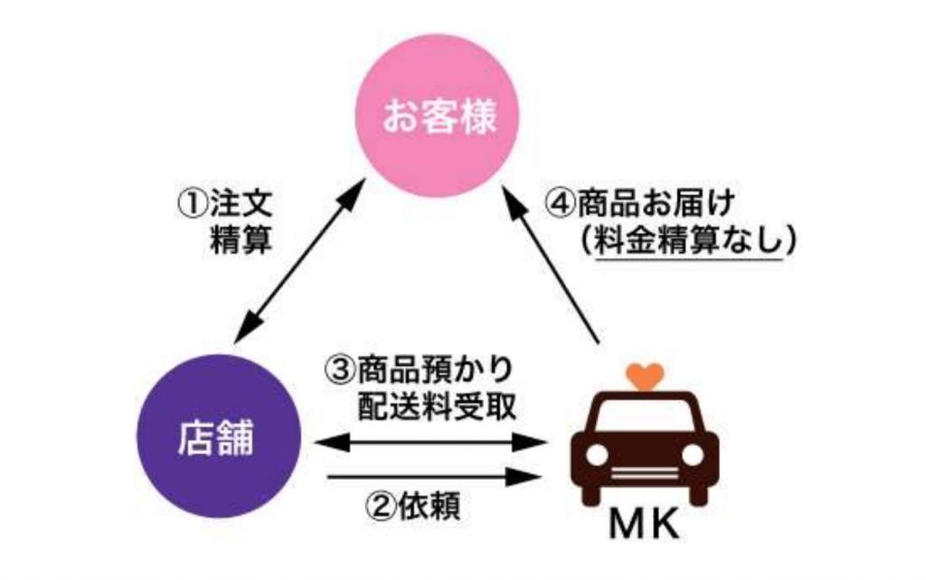 MKの宅配