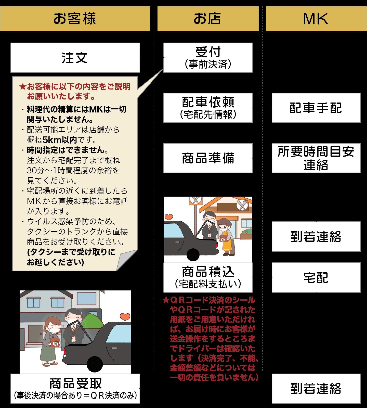 MKのタク配の注文イメージ