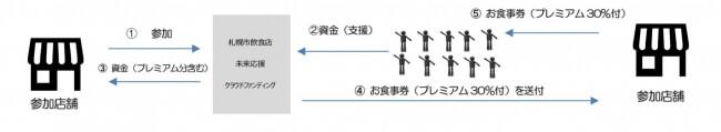 札幌市飲食店未来応援クラウドファンディングの仕組み
