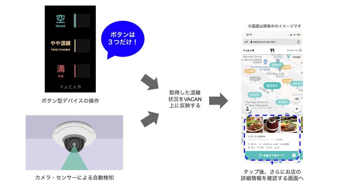 Webサービス『VACAN』の仕組み