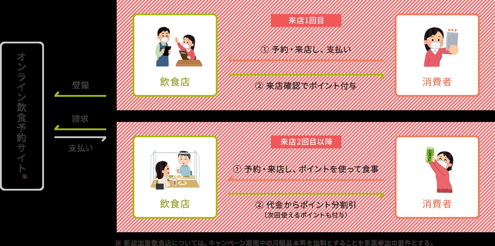 オンライン飲食予約の利用によるポイント付与の利用イメージ