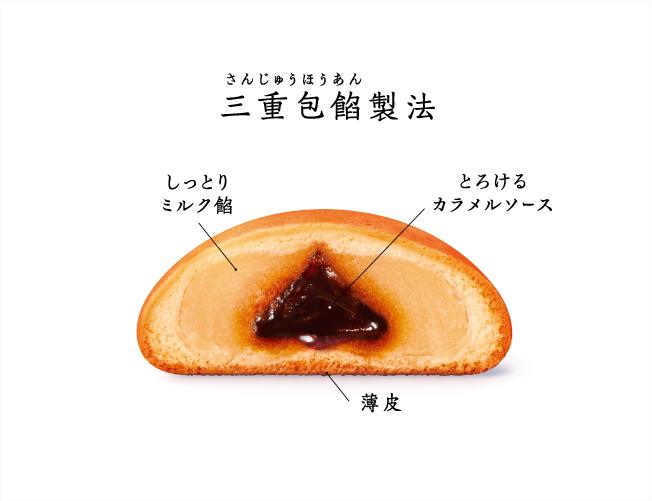 センターオブ東京の三重包餡(さんじゅうほうあん)製法