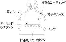 札幌プリンスホテルのクリスマスケーキ 2020『和~なごみ~』の中身