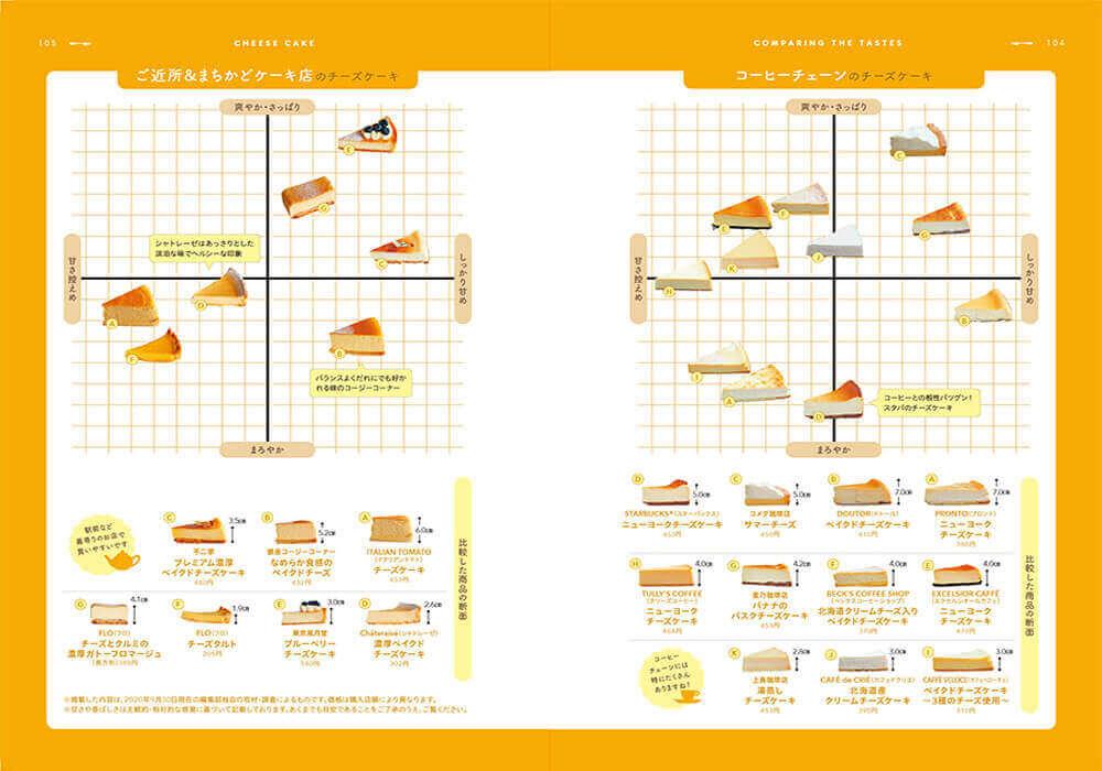 『チーズケーキ本』<「身近なチーズケーキ食べ比べ」ページ例>