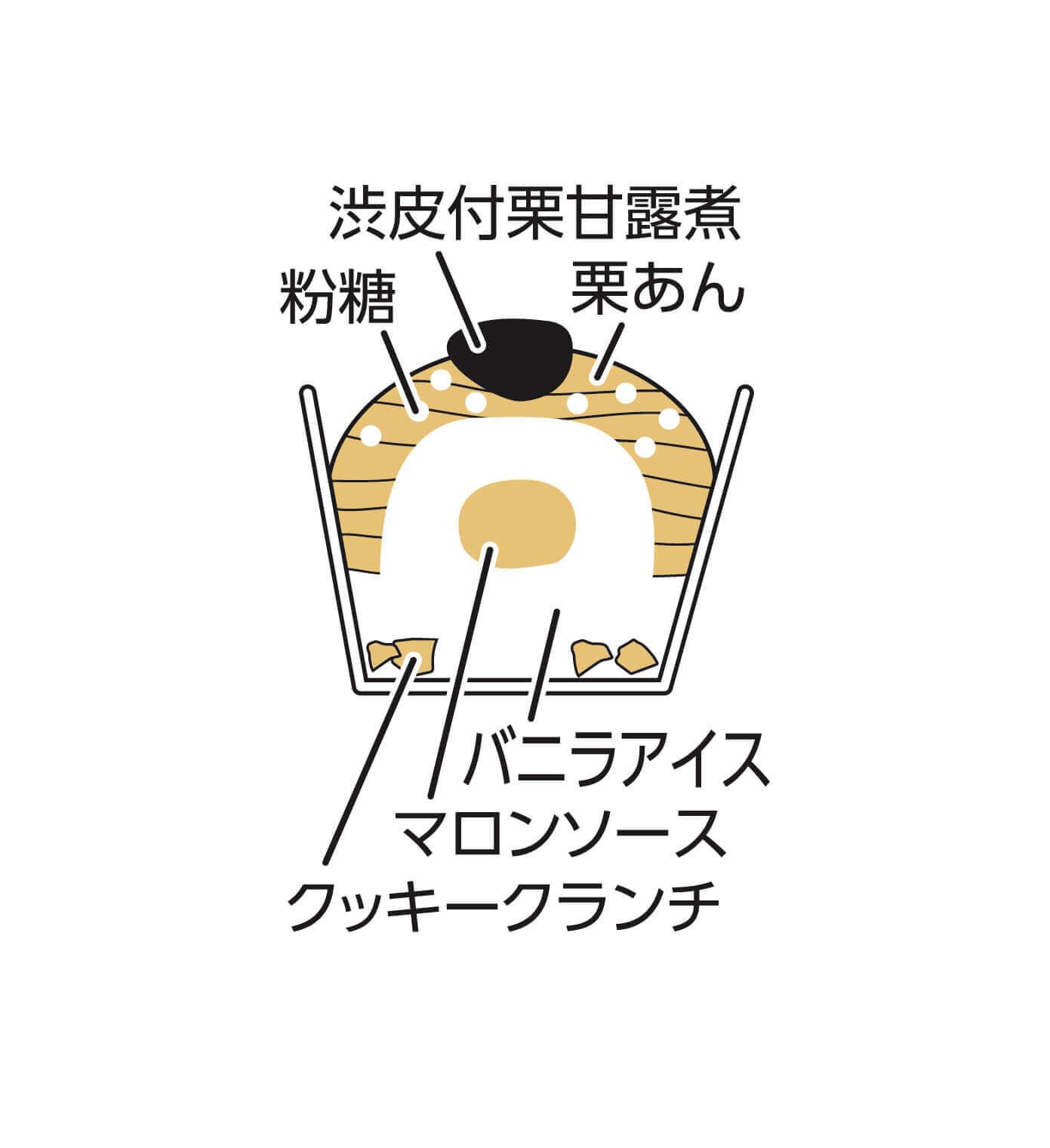 井村屋『モンブランアイス』の構成