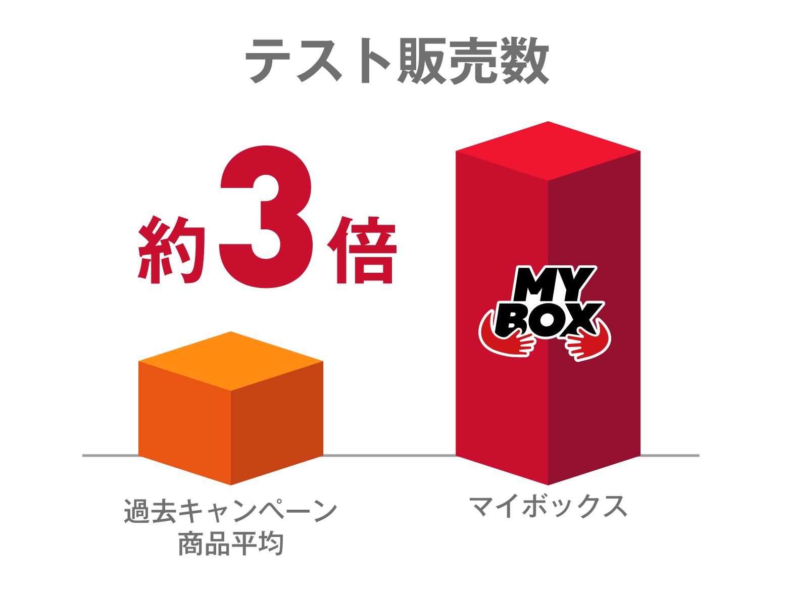 ピザハット『MY BOX(マイボックス)』-テスト結果