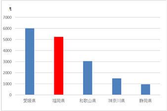 『福岡県産キウイフルーツ』-図1 農林水産省「令和元年産都道府県別の収穫量」より上位5県の収穫量