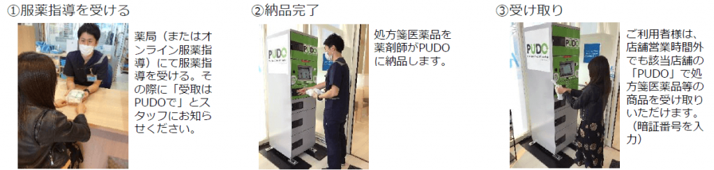 『処方箋医薬品商品受渡しサービス』サービスイメージ