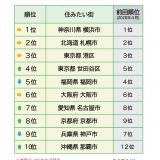 みんなでつくる地域応援サイト「生活ガイド.com」の『全国住みたい街ランキング2021』にて札幌市が2位を獲得!