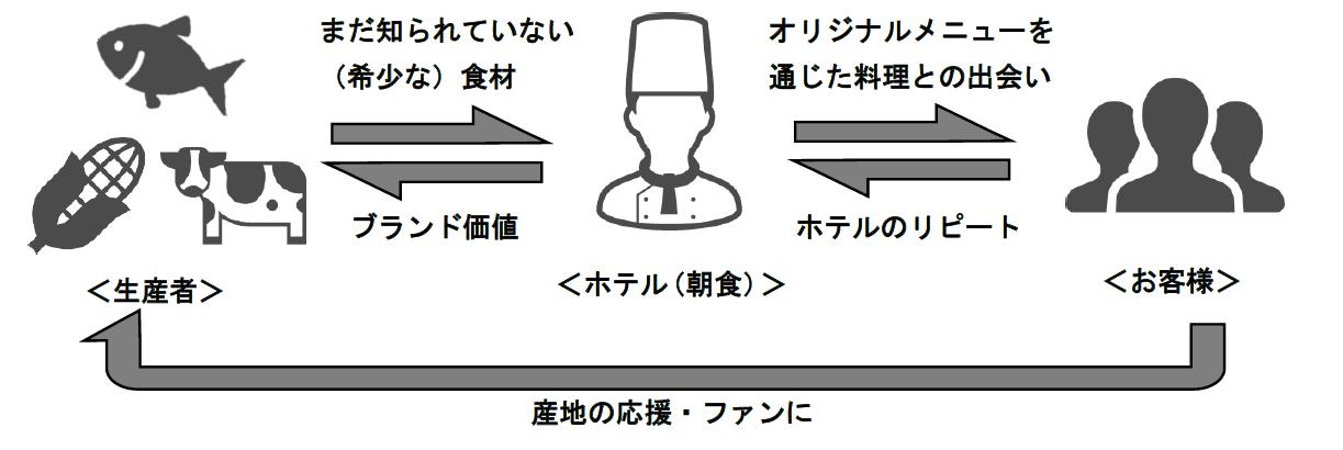 京王プレリアホテル札幌 朝食年間プロジェクトのスキーム