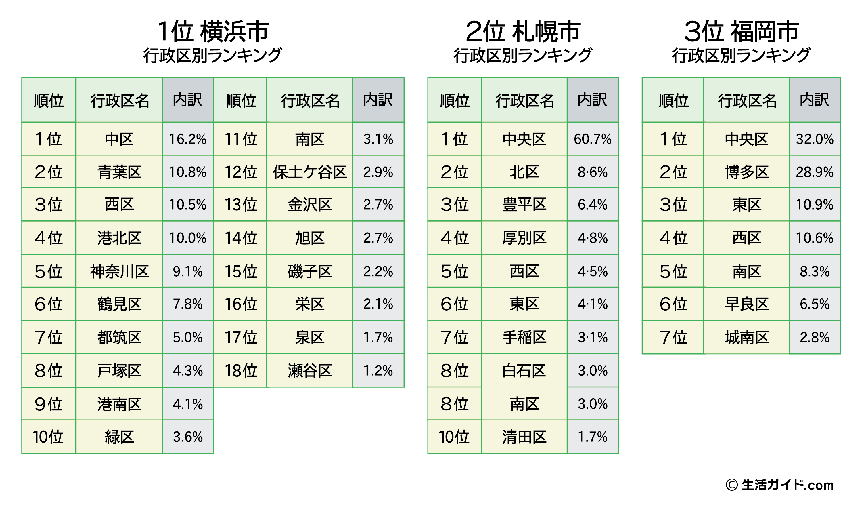 『全国住みたい街ランキング2021』-上位政令指定都市の行政区の順位と票の獲得割合