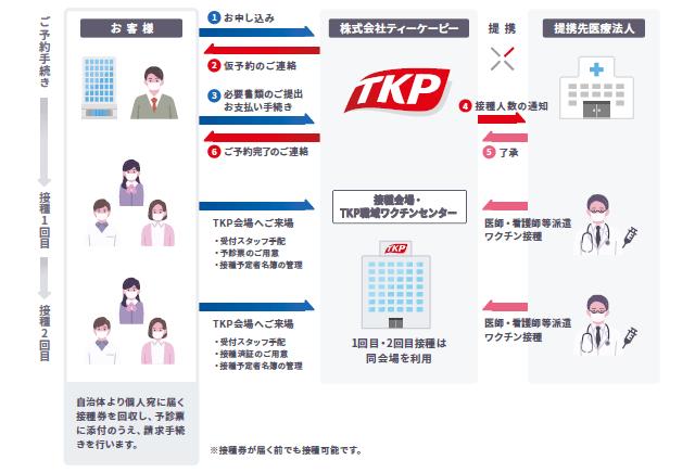 『TKP職域ワクチンセンター』の概要