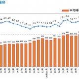 リクルートの調査研究機関「ジョブズリサーチセンター(JBRC)」が2021年5月度の『北海道版 アルバイト・パート募集時平均時給調査』を発表!
