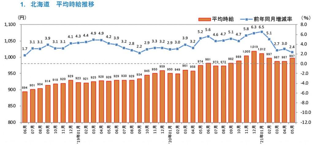 『北海道版 アルバイト・パート募集時平均時給調査』-平均時給推移