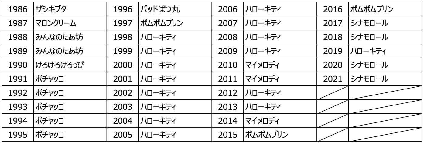 2021年サンリオキャラクター大賞-歴代1位キャラクター
