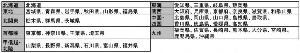 『北海道版 アルバイト・パート募集時平均時給調査』-エリア区分