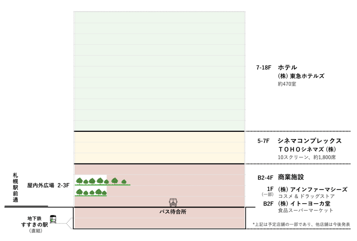 『(仮称)札幌すすきの駅前複合開発計画』-フロア構成イメージ