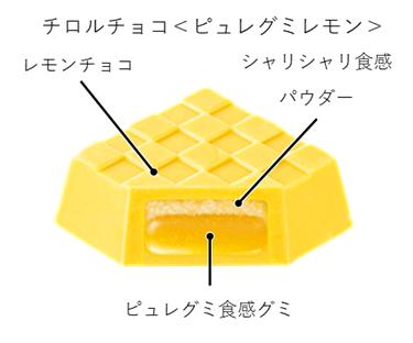 『チロルチョコ〈ピュレグミレモン〉』の構成