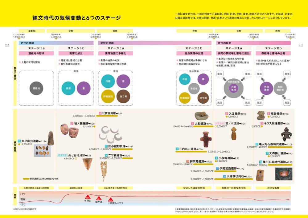『北海道・北東北の縄文遺跡群を旅するガイド』-「縄文時代の気候変動と6つのステージ」