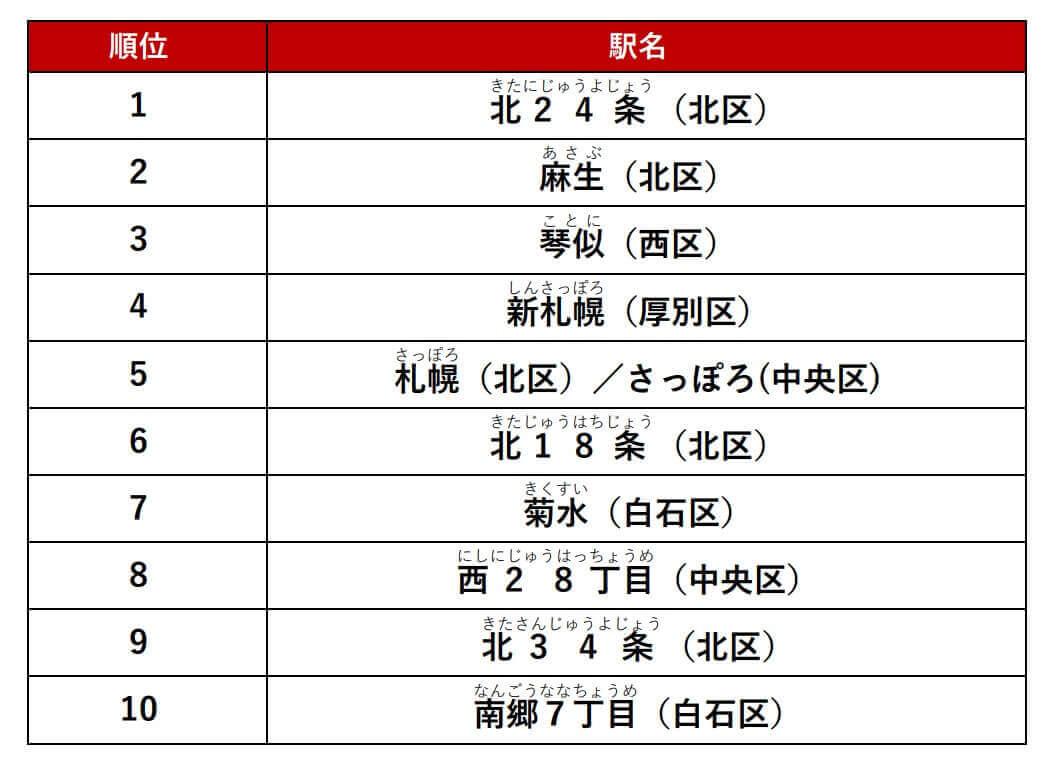 『アットホーム人気の駅ランキング 札幌市編』-総合結果
