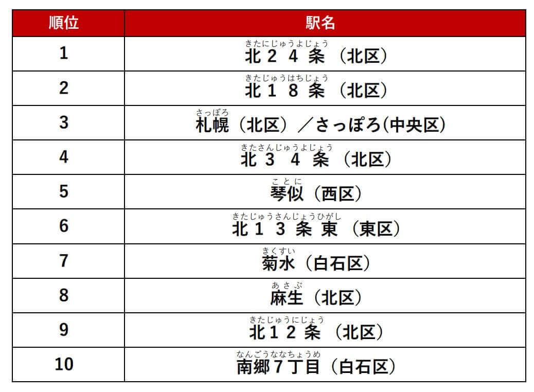 『アットホーム人気の駅ランキング 札幌市編』-シングル結果
