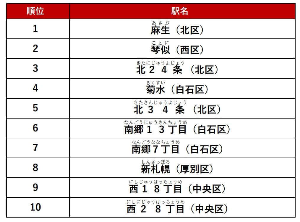『アットホーム人気の駅ランキング 札幌市編』-カップル結果