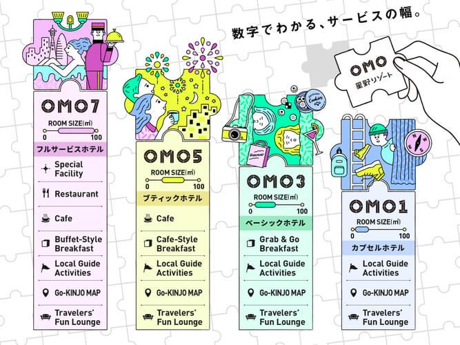 OMO3(おもすりー)札幌すすきの-数字でわかる、サービスの幅