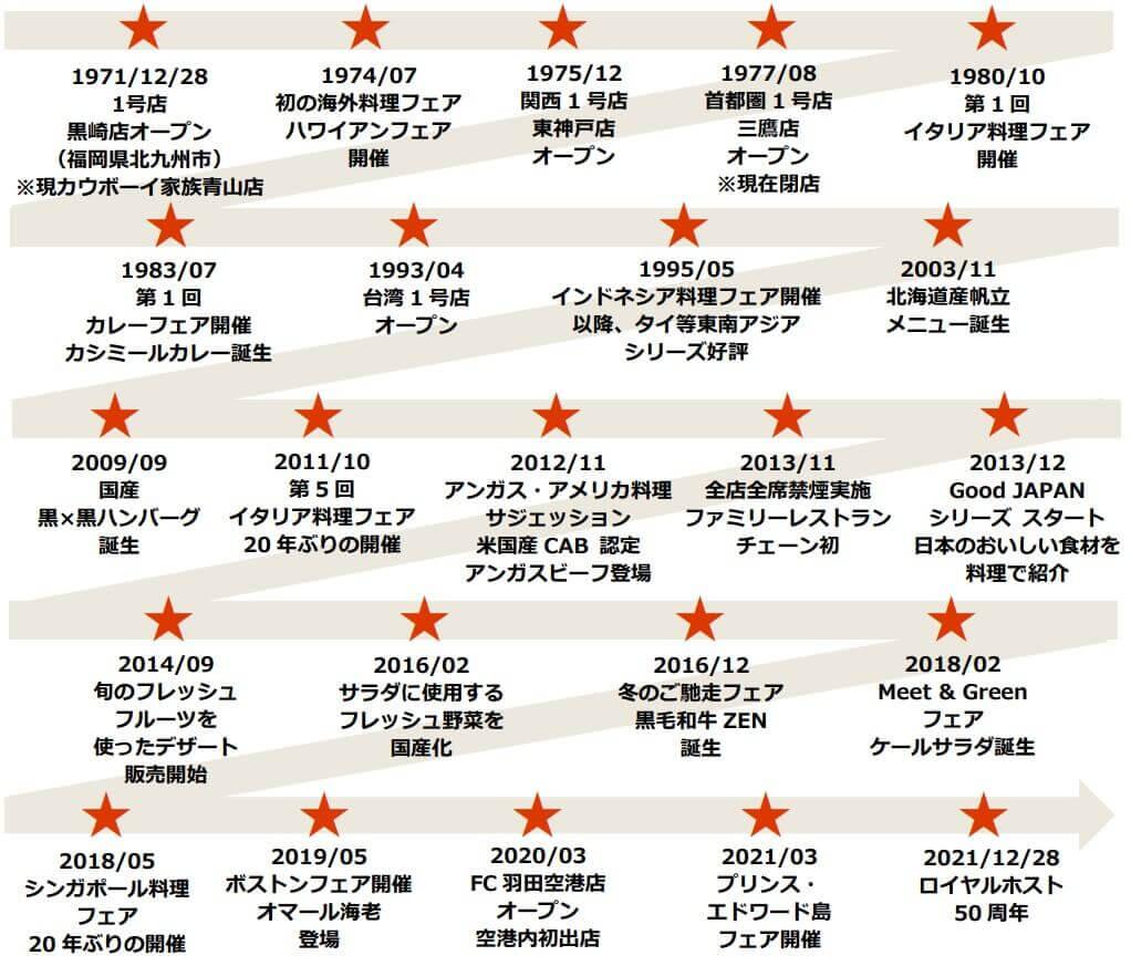 ロイヤルホストの『ロイヤルホスト50年間の歩み』